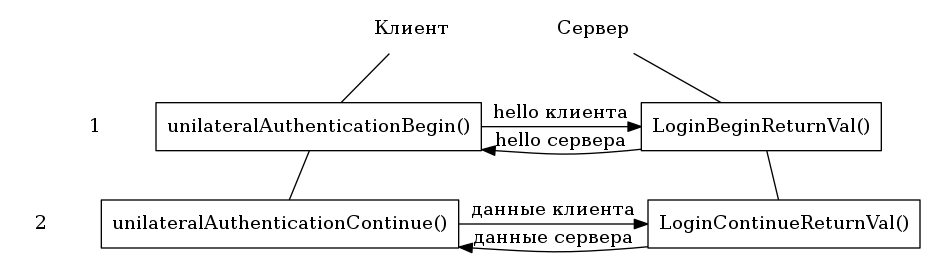 "digraph foo {   n1 [label=""1"", shape=none];   n2 [label=""2"", shape=none];   l1 [label=""Клиент"", shape=none];   r1 [label=""Сервер"", shape=none];   l2 [label=""unilateralAuthenticationBegin()"", shape=rect];   r2 [label=""LoginBeginReturnVal()"", shape=rect];   l3 [label=""unilateralAuthenticationContinue()"", shape=rect];   r3 [label=""LoginContinueReturnVal()"", shape=rect];    l1 -> r1 [style=invis];    l1 -> l2 [dir=none]    r1 -> r2 [dir=none]    l2 -> r2 [label=""hello клиента""];    r2 -> l2 [label=""hello сервера""];    l2 -> l3 [dir=none]    r2 -> r3 [dir=none]    l3 -> r3 [label=""данные сервера"",dir=back]    l3 -> r3 [label=""данные клиента""]    {rank=same; l1 r1};    {rank=same; l2 r2 n1};    {rank=same; l3 r3 n2}; }"