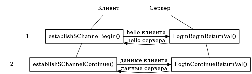 "digraph foo {   n1 [label=""1"", shape=none];   n2 [label=""2"", shape=none];   l1 [label=""Клиент"", shape=none];   r1 [label=""Сервер"", shape=none];   l2 [label=""establishSChannelBegin()"", shape=rect];   r2 [label=""LoginBeginReturnVal()"", shape=rect];   l3 [label=""establishSChannelContinue()"", shape=rect];   r3 [label=""LoginContinueReturnVal()"", shape=rect];    l1 -> r1 [style=invis];    l1 -> l2 [dir=none]    r1 -> r2 [dir=none]    l2 -> r2 [label=""hello клиента""];    r2 -> l2 [label=""hello сервера""];    l2 -> l3 [dir=none]    r2 -> r3 [dir=none]    l3 -> r3 [label=""данные сервера"",dir=back]    l3 -> r3 [label=""данные клиента""]    {rank=same; l1 r1};    {rank=same; l2 r2 n1};    {rank=same; l3 r3 n2}; }"